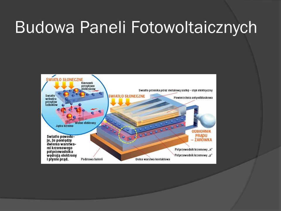 Zasada działania Paneli Fotowoltaicznych Do zamiany energii promieniowania słonecznego w energię elektryczną służą ogniwa fotowoltaiczne (inaczej: ogniwa słoneczne bądź fotoogniwa), a proces zamiany nosi nazwę konwersji fotowoltaicznej.