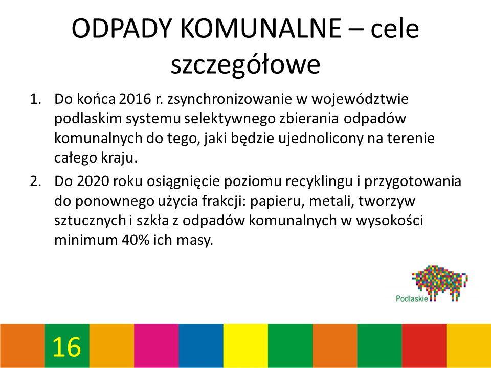 16 ODPADY KOMUNALNE – cele szczegółowe 1.Do końca 2016 r.
