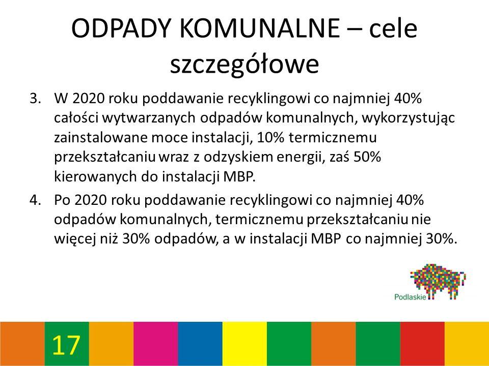 17 ODPADY KOMUNALNE – cele szczegółowe 3.W 2020 roku poddawanie recyklingowi co najmniej 40% całości wytwarzanych odpadów komunalnych, wykorzystując zainstalowane moce instalacji, 10% termicznemu przekształcaniu wraz z odzyskiem energii, zaś 50% kierowanych do instalacji MBP.