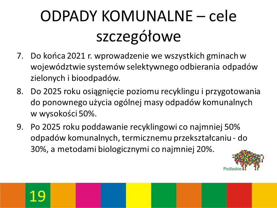 19 ODPADY KOMUNALNE – cele szczegółowe 7.Do końca 2021 r.