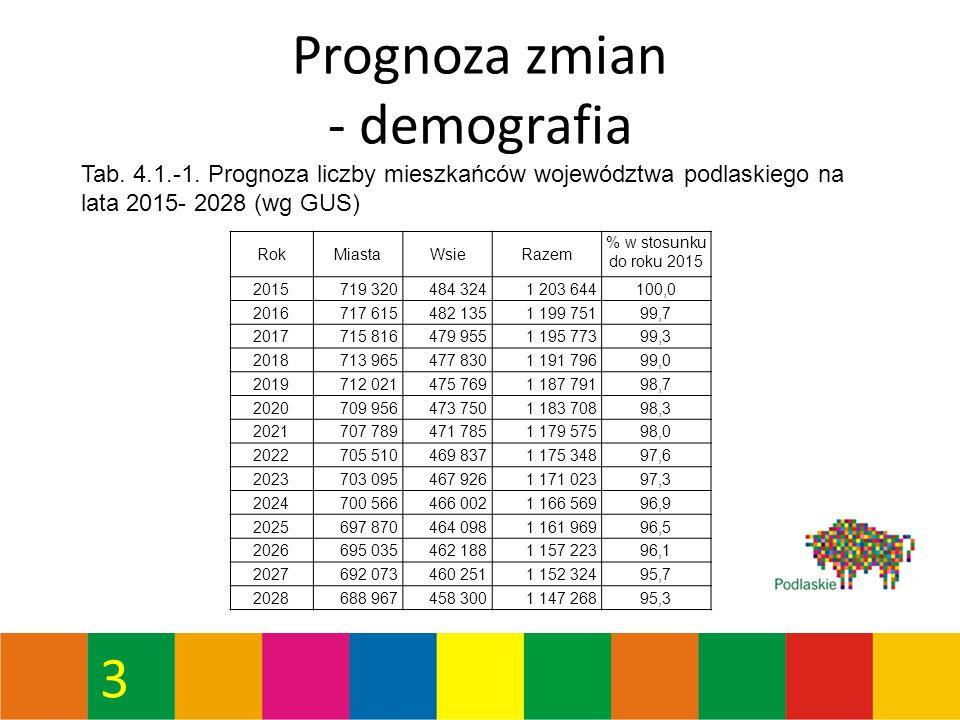3 Prognoza zmian - demografia Tab. 4.1.-1.