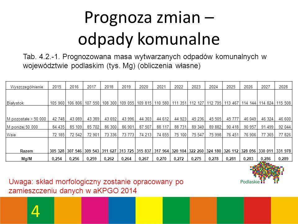4 Prognoza zmian – odpady komunalne Tab. 4.2.-1.