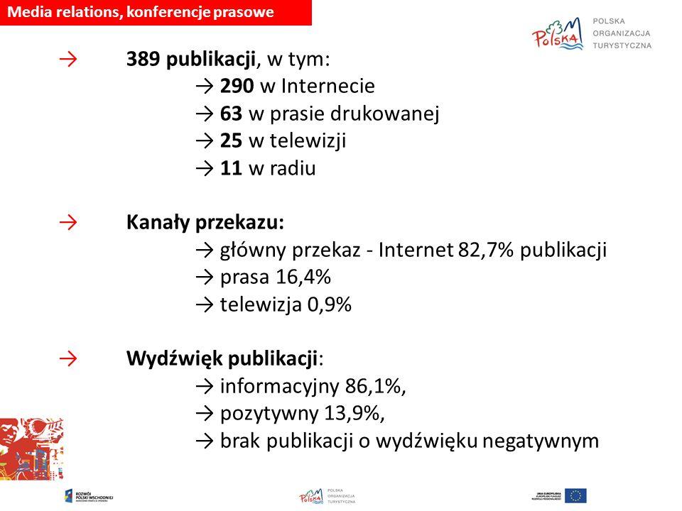 Media relations, konferencje prasowe →389 publikacji, w tym: → 290 w Internecie → 63 w prasie drukowanej → 25 w telewizji → 11 w radiu → Kanały przekazu: → główny przekaz - Internet 82,7% publikacji → prasa 16,4% → telewizja 0,9% → Wydźwięk publikacji: → informacyjny 86,1%, → pozytywny 13,9%, → brak publikacji o wydźwięku negatywnym