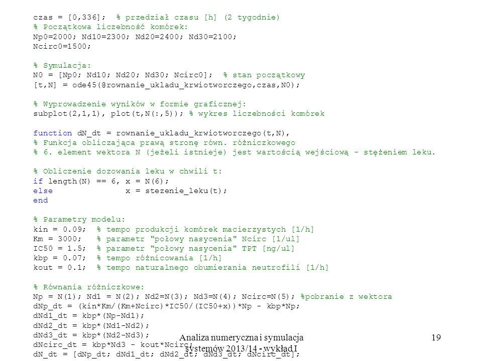 Analiza numeryczna i symulacja systemów 2013/14 - wykład I 19 czas = [0,336]; % przedział czasu [h] (2 tygodnie) % Początkowa liczebność komórek: Np0=2000; Nd10=2300; Nd20=2400; Nd30=2100; Ncirc0=1500; % Symulacja: N0 = [Np0; Nd10; Nd20; Nd30; Ncirc0]; % stan początkowy [t,N] = ode45(@rownanie_ukladu_krwiotworczego,czas,N0); % Wyprowadzenie wyników w formie graficznej: subplot(2,1,1), plot(t,N(:,5)); % wykres liczebności komórek function dN_dt = rownanie_ukladu_krwiotworczego(t,N), % Funkcja obliczająca prawą stronę równ.