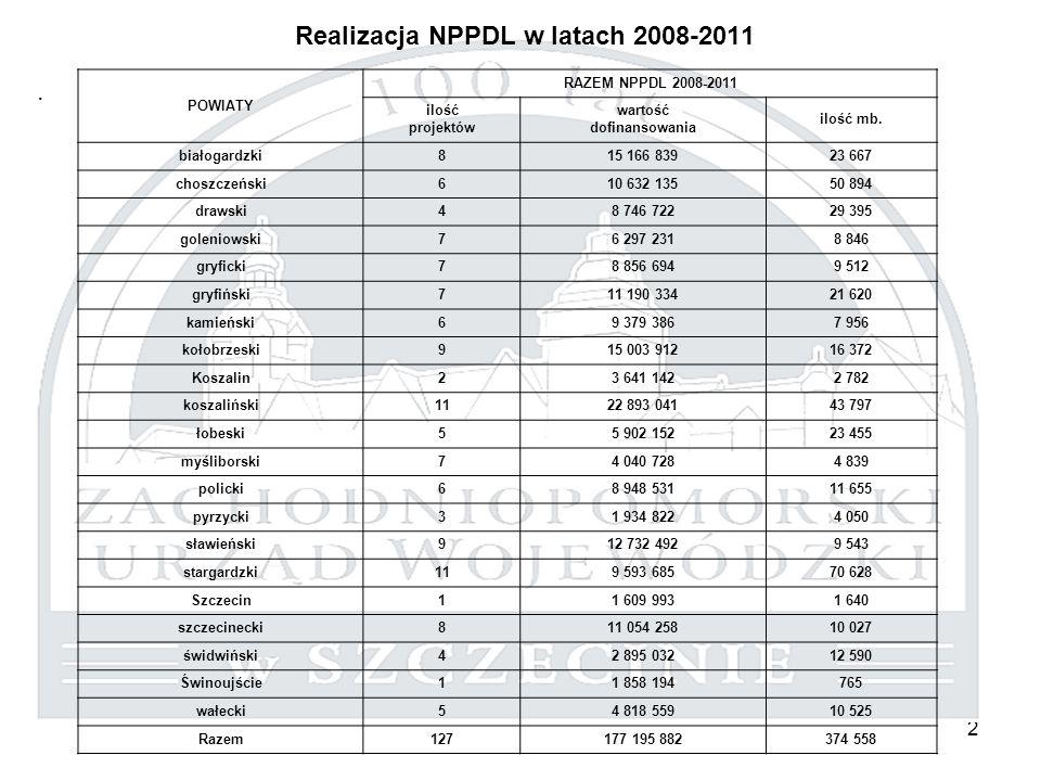 2 Realizacja NPPDL w latach 2008-2011. POWIATY RAZEM NPPDL 2008-2011 ilość projektów wartość dofinansowania ilość mb. białogardzki815 166 83923 667 ch