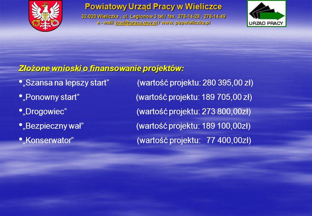 """Złożone wnioski o finansowanie projektów: """"Szansa na lepszy start"""" (wartość projektu: 280 395,00 zł) """"Ponowny start"""" (wartość projektu: 189 705,00 zł)"""