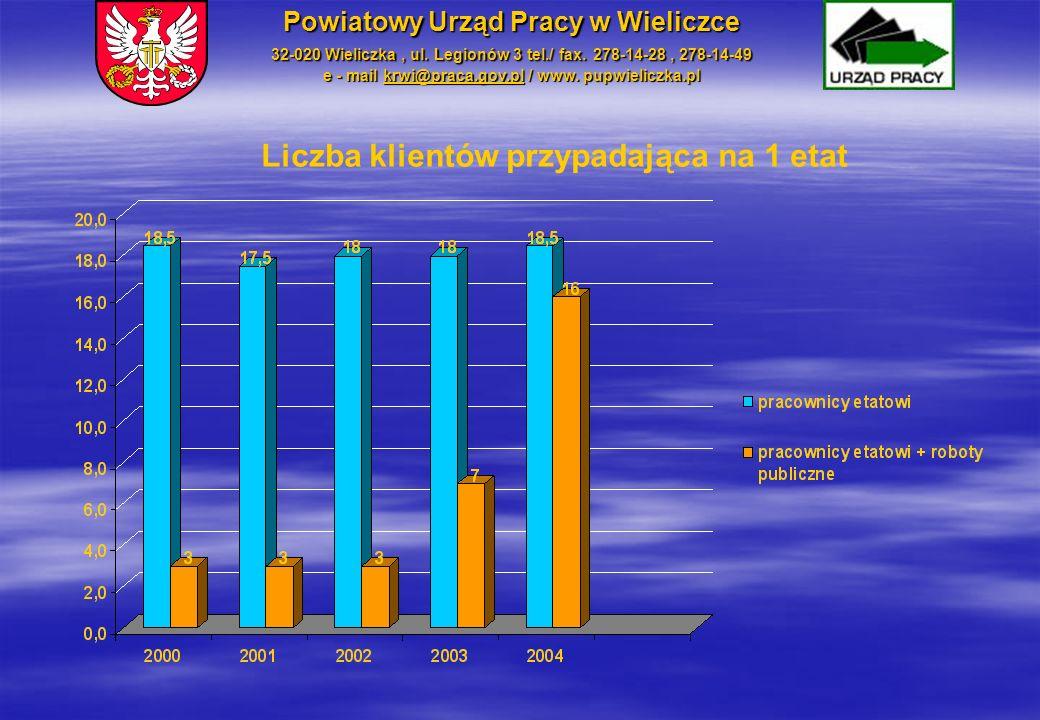 Liczba klientów przypadająca na 1 etat Powiatowy Urząd Pracy w Wieliczce 32-020 Wieliczka, ul. Legionów 3 tel./ fax. 278-14-28, 278-14-49 e - mail krw