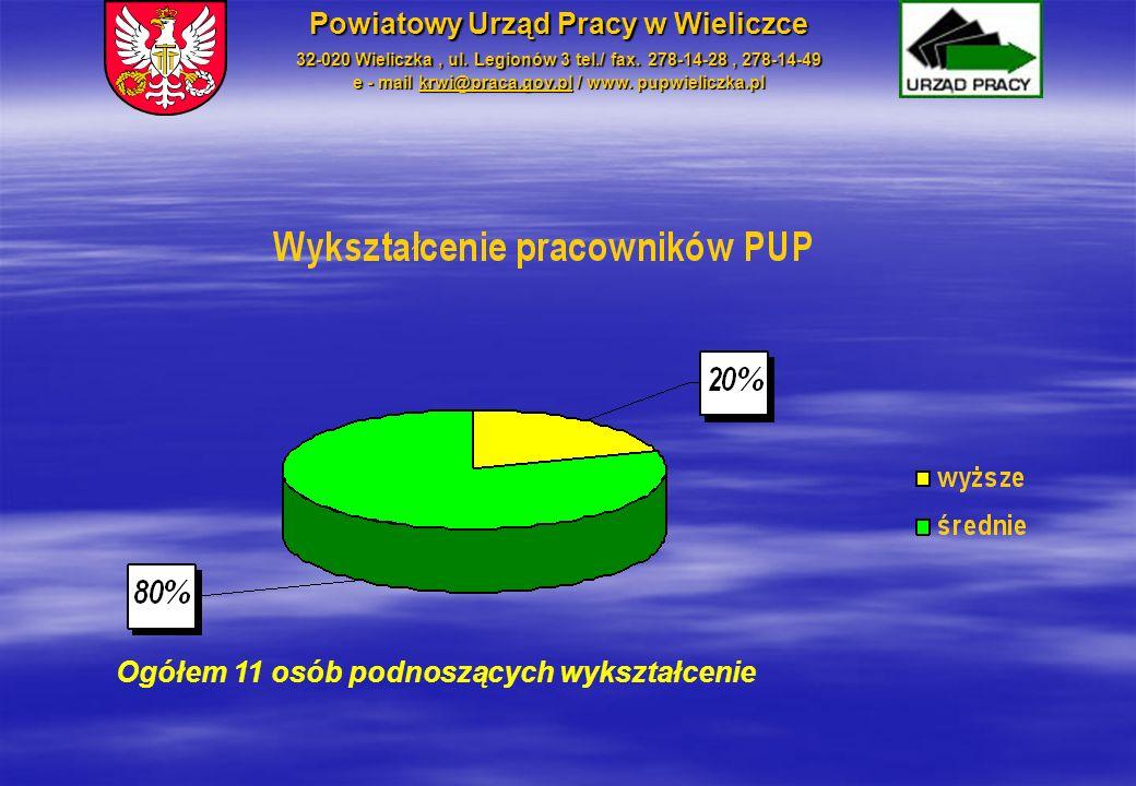 Ogółem 11 osób podnoszących wykształcenie Powiatowy Urząd Pracy w Wieliczce 32-020 Wieliczka, ul. Legionów 3 tel./ fax. 278-14-28, 278-14-49 e - mail