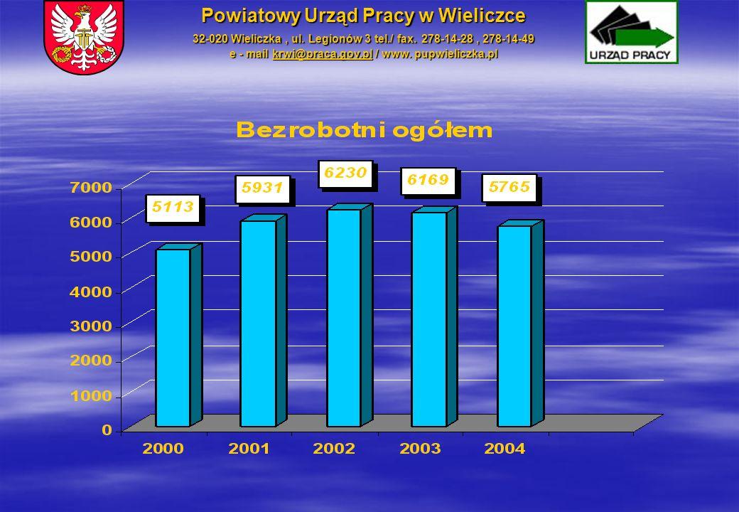 Sytuacja finansowa i kadrowa Powiatowego Urzędu Pracy w Wieliczce Powiatowy Urząd Pracy w Wieliczce 32-020 Wieliczka, ul.