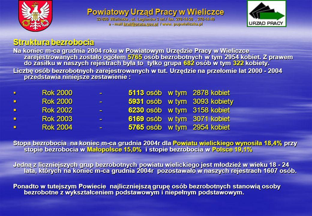 Struktura bezrobocia Na koniec m-ca grudnia 2004 roku w Powiatowym Urzędzie Pracy w Wieliczce zarejestrowanych zostało ogółem 5765 osób bezrobotnych w tym 2954 kobiet.