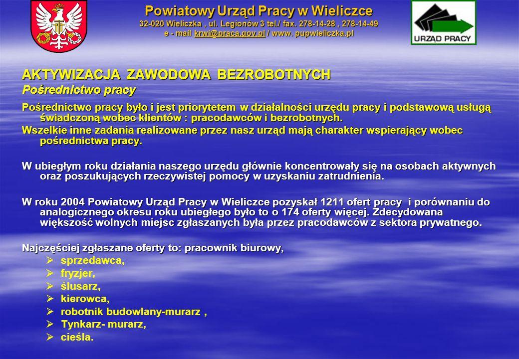 Liczba klientów przypadająca na 1 etat Powiatowy Urząd Pracy w Wieliczce 32-020 Wieliczka, ul.