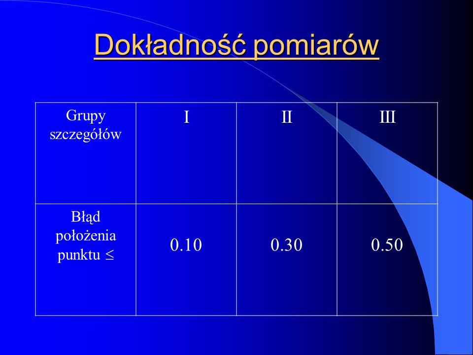 Dokładność pomiarów Grupy szczegółów IIIIII Błąd położenia punktu  0.100.300.50