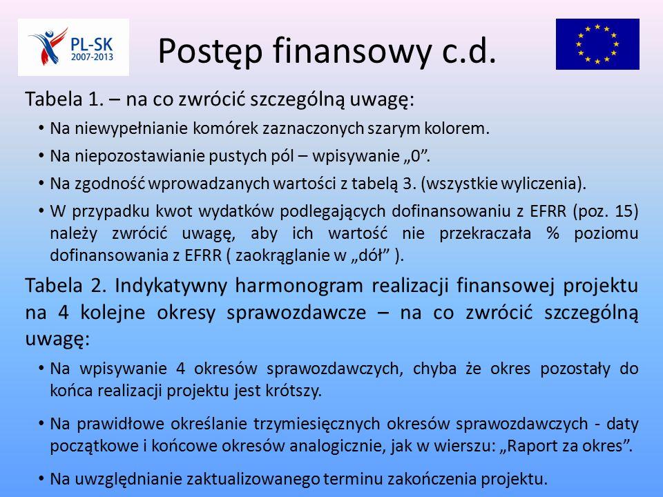 Postęp finansowy c.d. Tabela 1.