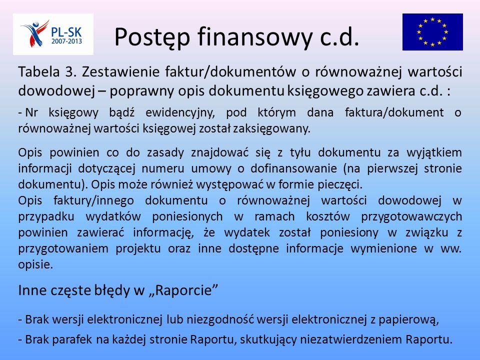 Postęp finansowy c.d. Tabela 3.