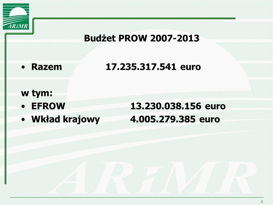 2 Budżet PROW 2007-2013 Razem 17.235.317.541 euro w tym: EFROW 13.230.038.156 euro Wkład krajowy 4.005.279.385 euro