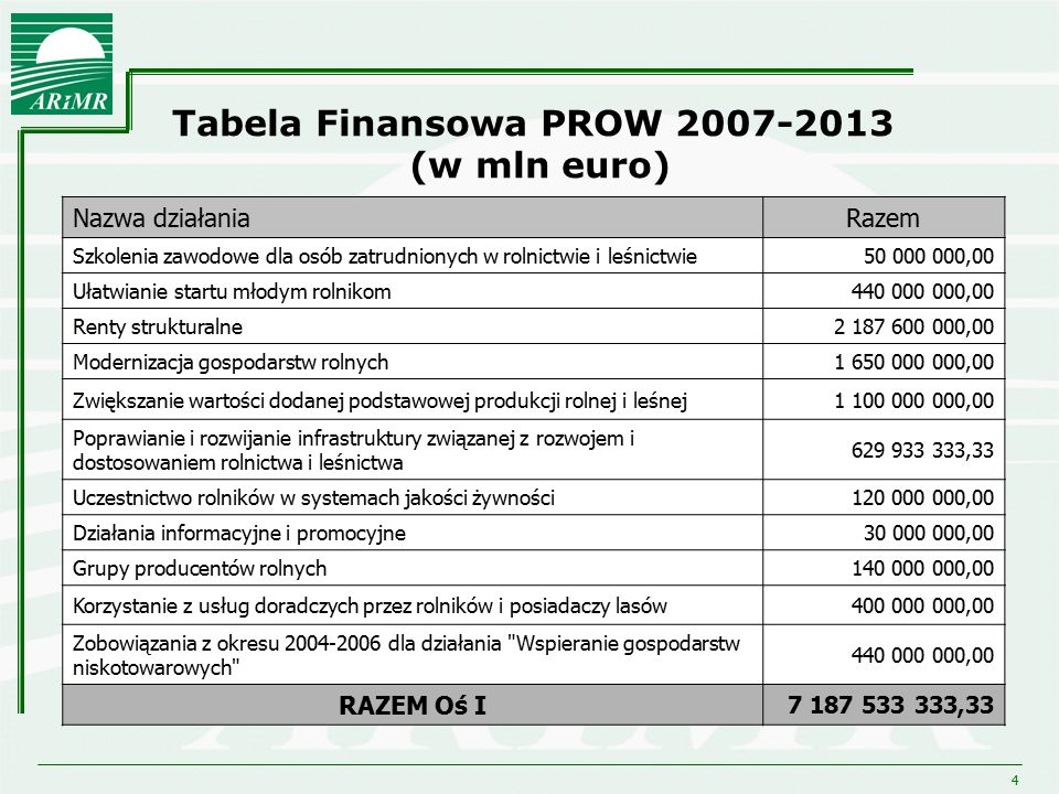 4 Tabela Finansowa PROW 2007-2013 (w mln euro) Nazwa działaniaRazem Szkolenia zawodowe dla osób zatrudnionych w rolnictwie i leśnictwie50 000 000,00 U