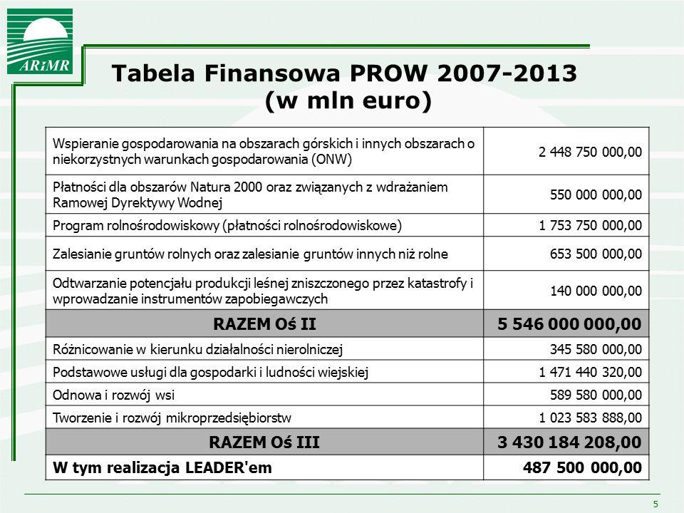5 Tabela Finansowa PROW 2007-2013 (w mln euro) Wspieranie gospodarowania na obszarach górskich i innych obszarach o niekorzystnych warunkach gospodaro