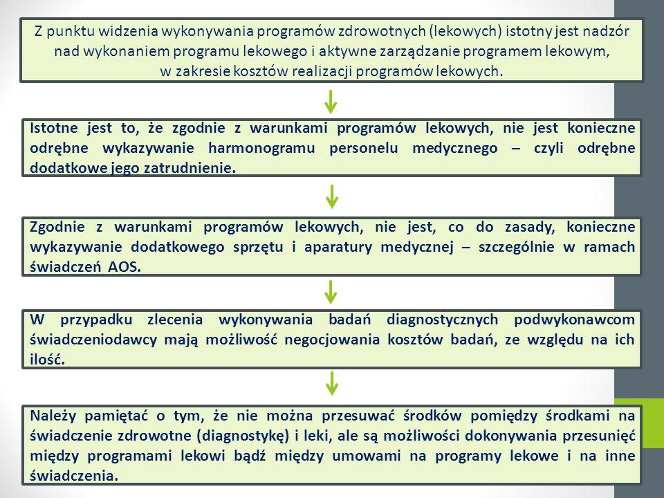 Z punktu widzenia wykonywania programów zdrowotnych (lekowych) istotny jest nadzór nad wykonaniem programu lekowego i aktywne zarządzanie programem lekowym, w zakresie kosztów realizacji programów lekowych.