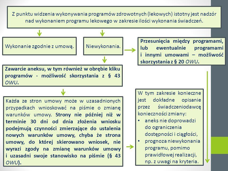 Z punktu widzenia wykonywania programów zdrowotnych (lekowych) istotny jest nadzór nad wykonaniem programu lekowego w zakresie ilości wykonania świadczeń.