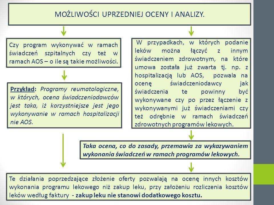 Sprawozdawczość w zakresie programów lekowych.
