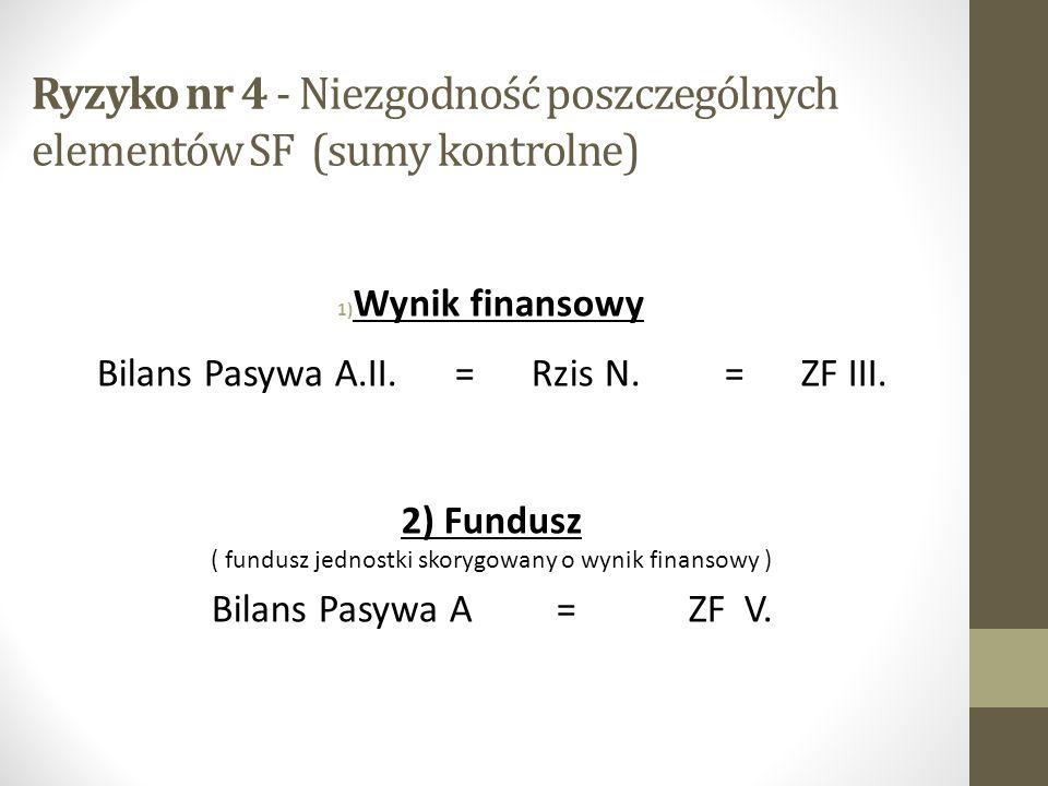 Ryzyko nr 4 - Niezgodność poszczególnych elementów SF (sumy kontrolne) 1) Wynik finansowy Bilans Pasywa A.II.