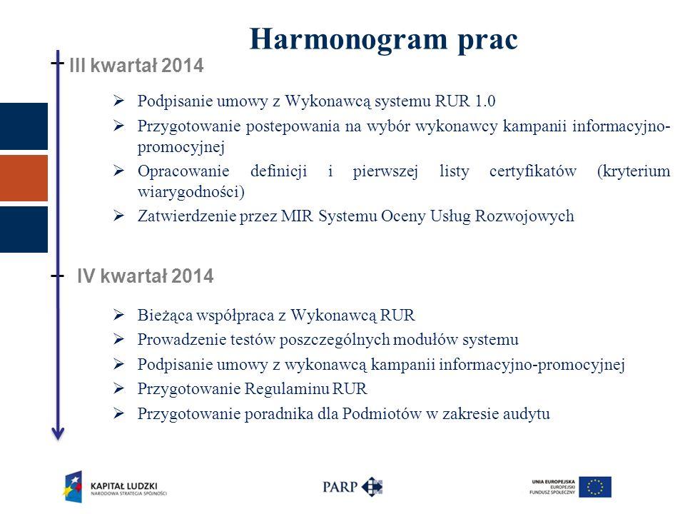 Harmonogram prac III kwartał 2014 IV kwartał 2014  Podpisanie umowy z Wykonawcą systemu RUR 1.0  Przygotowanie postepowania na wybór wykonawcy kampanii informacyjno- promocyjnej  Opracowanie definicji i pierwszej listy certyfikatów (kryterium wiarygodności)  Zatwierdzenie przez MIR Systemu Oceny Usług Rozwojowych  Bieżąca współpraca z Wykonawcą RUR  Prowadzenie testów poszczególnych modułów systemu  Podpisanie umowy z wykonawcą kampanii informacyjno-promocyjnej  Przygotowanie Regulaminu RUR  Przygotowanie poradnika dla Podmiotów w zakresie audytu