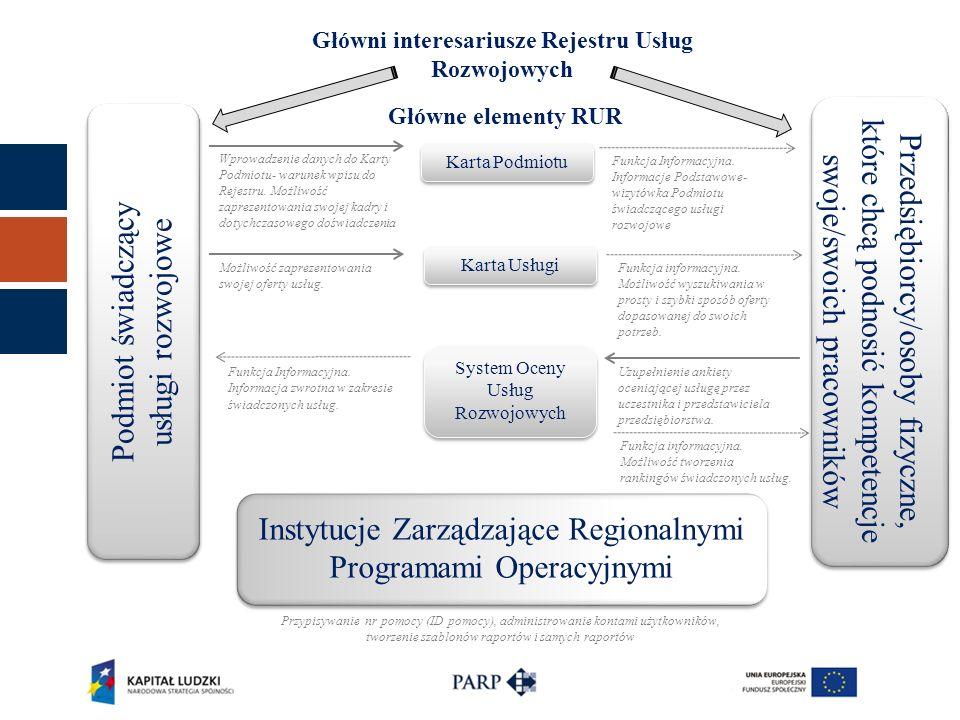 Główni interesariusze Rejestru Usług Rozwojowych Główne elementy RUR Karta Podmiotu Karta Usługi System Oceny Usług Rozwojowych Wprowadzenie danych do Karty Podmiotu- warunek wpisu do Rejestru.