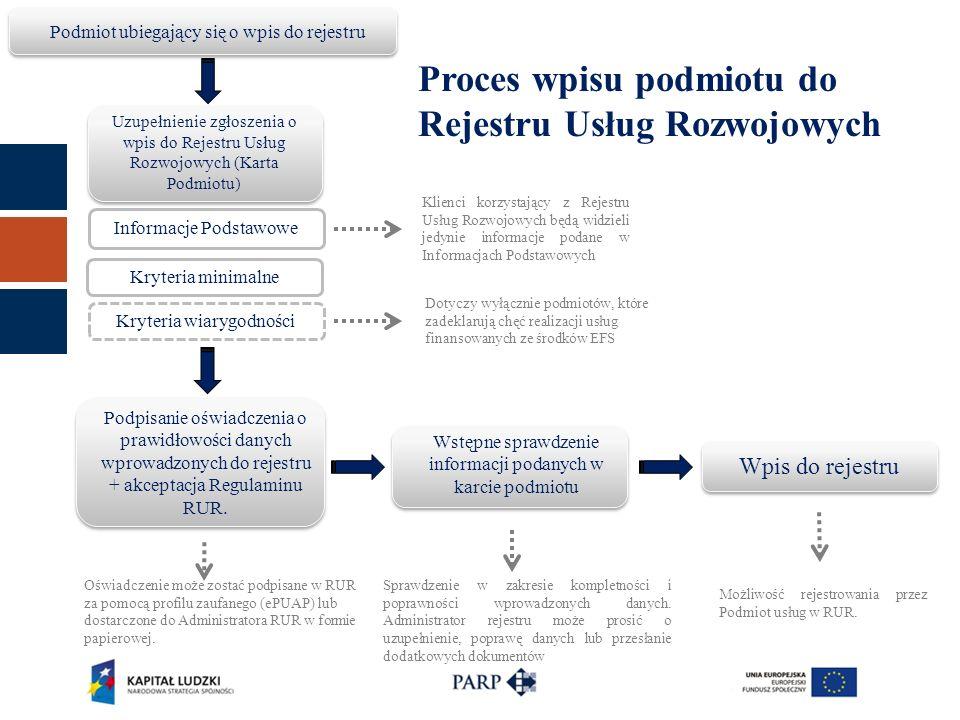 Podmiot ubiegający się o wpis do rejestru Uzupełnienie zgłoszenia o wpis do Rejestru Usług Rozwojowych (Karta Podmiotu) Informacje Podstawowe Kryteria minimalne Kryteria wiarygodności Dotyczy wyłącznie podmiotów, które zadeklarują chęć realizacji usług finansowanych ze środków EFS Podpisanie oświadczenia o prawidłowości danych wprowadzonych do rejestru + akceptacja Regulaminu RUR.