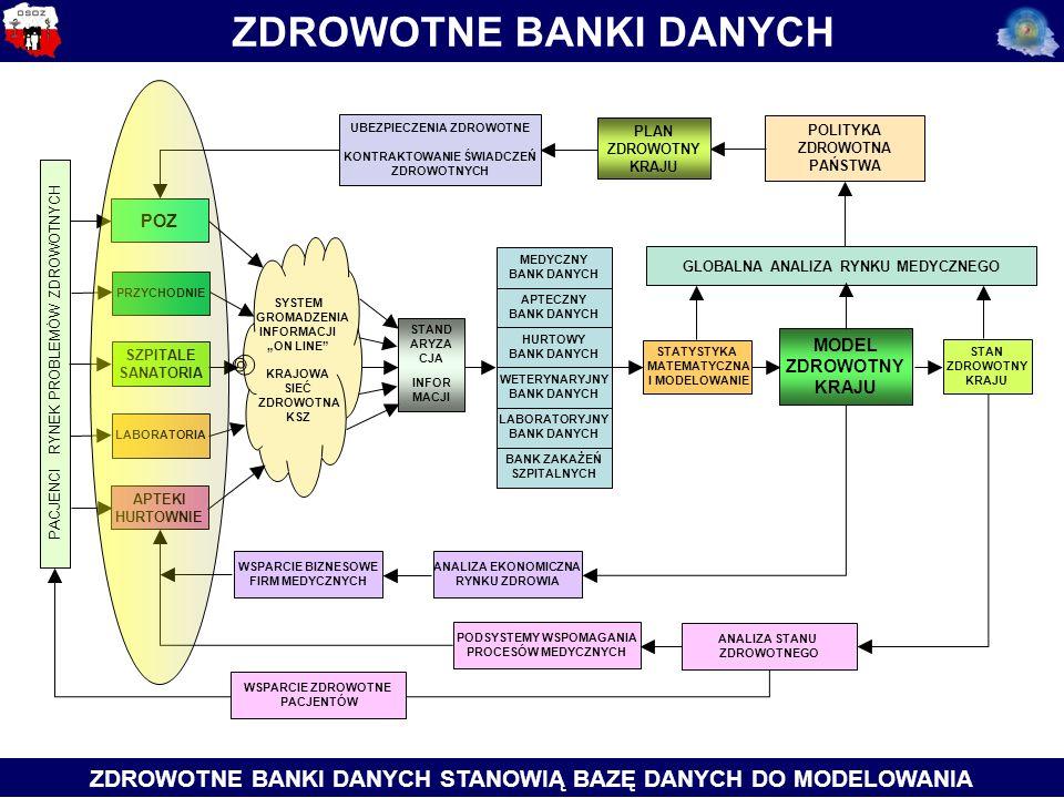 """APTECZNY BANK DANYCH STAND ARYZA CJA INFOR MACJI POLITYKA ZDROWOTNA PAŃSTWA MODEL ZDROWOTNY KRAJU MEDYCZNY BANK DANYCH HURTOWY BANK DANYCH WETERYNARYJNY BANK DANYCH ZDROWOTNE BANKI DANYCH STANOWIĄ BAZĘ DANYCH DO MODELOWANIA BANK ZAKAŻEŃ SZPITALNYCH LABORATORYJNY BANK DANYCH PACJENCI RYNEK PROBLEMÓW ZDROWOTNYCH POZ PRZYCHODNIE SZPITALE SANATORIA LABORATORIA APTEKI HURTOWNIE SYSTEM GROMADZENIA INFORMACJI """"ON LINE KRAJOWA SIEĆ ZDROWOTNA KSZ STATYSTYKA MATEMATYCZNA I MODELOWANIE STAN ZDROWOTNY KRAJU ANALIZA EKONOMICZNA RYNKU ZDROWIA WSPARCIE BIZNESOWE FIRM MEDYCZNYCH PODSYSTEMY WSPOMAGANIA PROCESÓW MEDYCZNYCH ANALIZA STANU ZDROWOTNEGO GLOBALNA ANALIZA RYNKU MEDYCZNEGO UBEZPIECZENIA ZDROWOTNE KONTRAKTOWANIE ŚWIADCZEŃ ZDROWOTNYCH PLAN ZDROWOTNY KRAJU WSPARCIE ZDROWOTNE PACJENTÓW ZDROWOTNE BANKI DANYCH"""