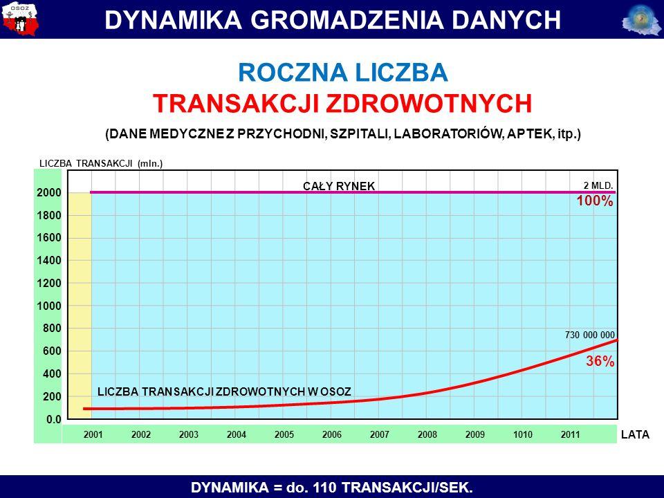 2000 1800 1600 1400 1200 1000 800 600 400 200 0.0 20012002200320042005200620072008200910102011 LATA DYNAMIKA GROMADZENIA DANYCH DYNAMIKA = do.