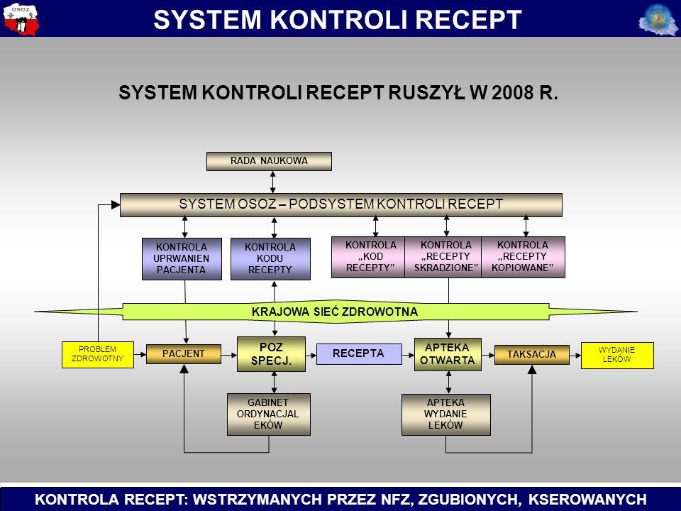 KONTROLA RECEPT: WSTRZYMANYCH PRZEZ NFZ, ZGUBIONYCH, KSEROWANYCH SYSTEM KONTROLI RECEPT PACJENT SYSTEM OSOZ – PODSYSTEM KONTROLI RECEPT POZ SPECJ.