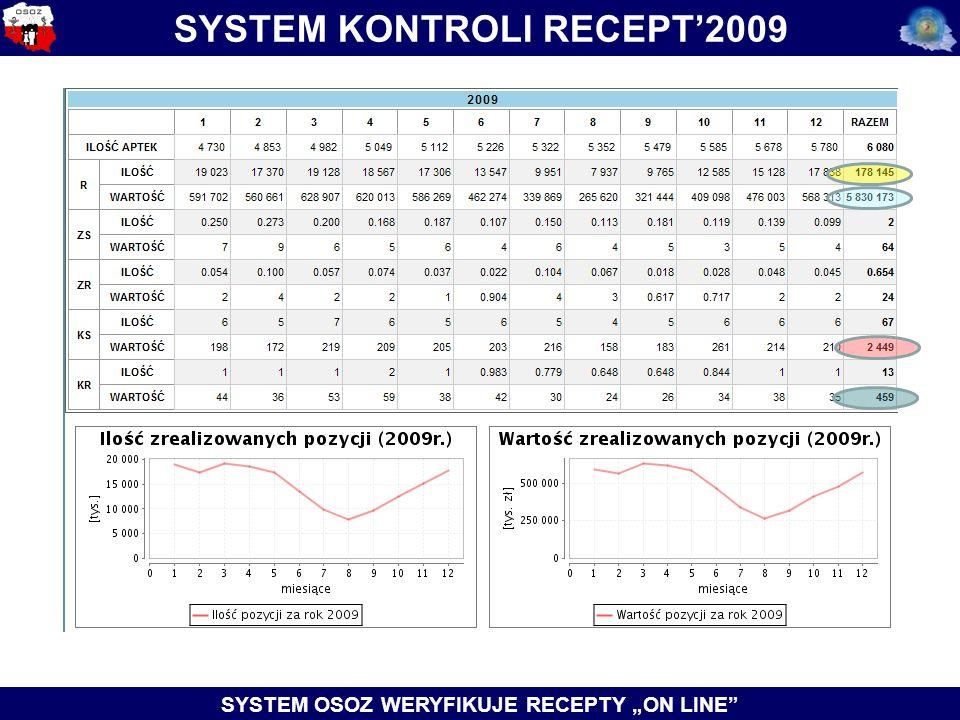"SYSTEM KONTROLI RECEPT'2009 SYSTEM OSOZ WERYFIKUJE RECEPTY ""ON LINE"