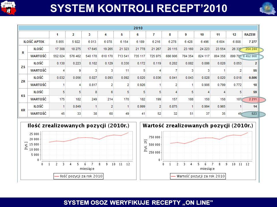 "SYSTEM KONTROLI RECEPT'2010 SYSTEM OSOZ WERYFIKUJE RECEPTY ""ON LINE"