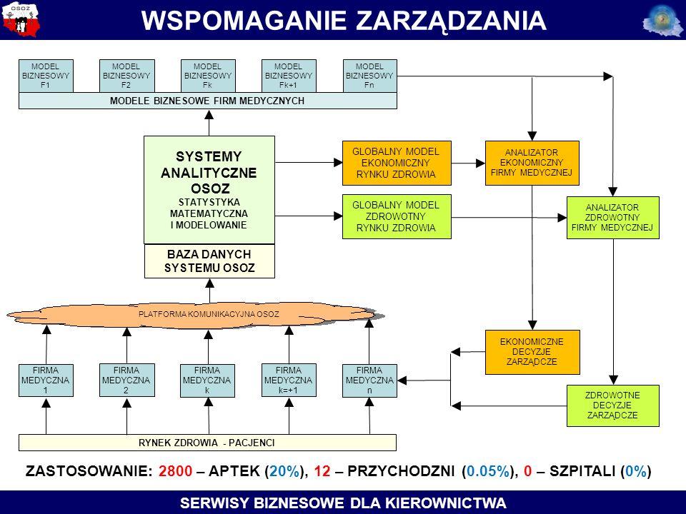 WSPOMAGANIE ZARZĄDZANIA SERWISY BIZNESOWE DLA KIEROWNICTWA PLATFORMA KOMUNIKACYJNA OSOZ RYNEK ZDROWIA - PACJENCI BAZA DANYCH SYSTEMU OSOZ SYSTEMY ANALITYCZNE OSOZ STATYSTYKA MATEMATYCZNA I MODELOWANIE FIRMA MEDYCZNA 1 FIRMA MEDYCZNA 2 FIRMA MEDYCZNA k=+1 FIRMA MEDYCZNA k FIRMA MEDYCZNA n GLOBALNY MODEL EKONOMICZNY RYNKU ZDROWIA GLOBALNY MODEL ZDROWOTNY RYNKU ZDROWIA MODEL BIZNESOWY F1 MODEL BIZNESOWY F2 MODEL BIZNESOWY Fk+1 MODEL BIZNESOWY Fk MODEL BIZNESOWY Fn MODELE BIZNESOWE FIRM MEDYCZNYCH ANALIZATOR EKONOMICZNY FIRMY MEDYCZNEJ ANALIZATOR ZDROWOTNY FIRMY MEDYCZNEJ EKONOMICZNE DECYZJE ZARZĄDCZE ZDROWOTNE DECYZJE ZARZĄDCZE ZASTOSOWANIE: 2800 – APTEK (20%), 12 – PRZYCHODZNI (0.05%), 0 – SZPITALI (0%)