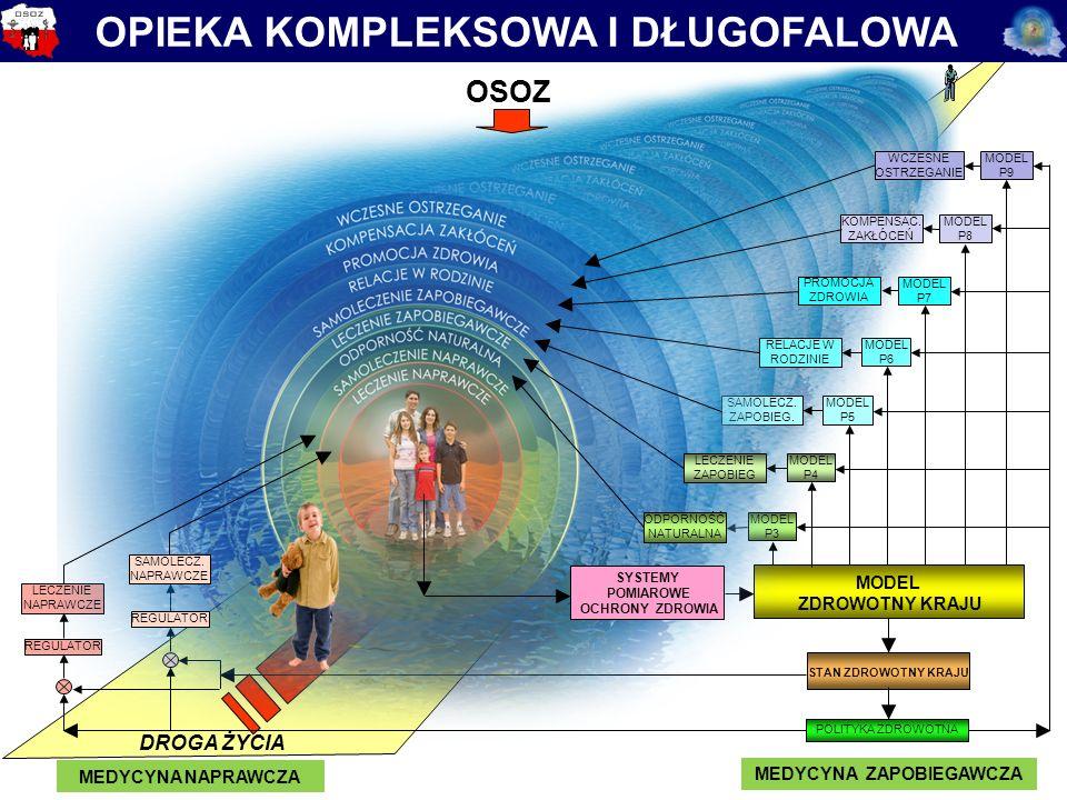 "SYSTEM KONTROLI RECEPT'2008 SYSTEM OSOZ WERYFIKUJE RECEPTY ""ON LINE"