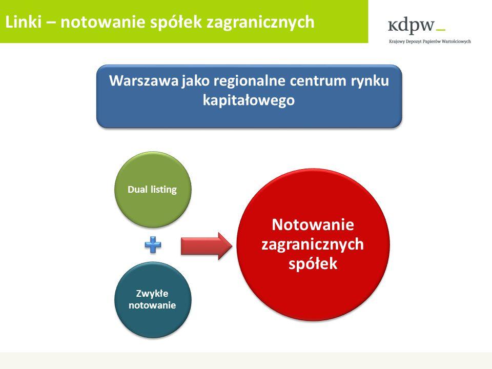 Linki – notowanie spółek zagranicznych Warszawa jako regionalne centrum rynku kapitałowego Dual listing Zwykłe notowanie Notowanie zagranicznych spółe