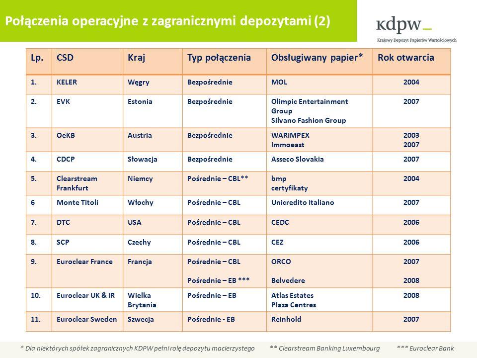 Połączenia operacyjne z zagranicznymi depozytami (2) Lp.CSDKrajTyp połączeniaObsługiwany papier*Rok otwarcia 1.KELERWęgryBezpośrednieMOL2004 2.EVKEstoniaBezpośrednieOlimpic Entertainment Group Silvano Fashion Group 2007 3.OeKBAustriaBezpośrednieWARIMPEX Immoeast 2003 2007 4.CDCPSłowacjaBezpośrednieAsseco Slovakia2007 5.Clearstream Frankfurt NiemcyPośrednie – CBL**bmp certyfikaty 2004 6Monte TitoliWłochyPośrednie – CBLUnicredito Italiano2007 7.DTCUSAPośrednie – CBLCEDC2006 8.SCPCzechyPośrednie – CBLCEZ2006 9.Euroclear FranceFrancjaPośrednie – CBL Pośrednie – EB *** ORCO Belvedere 2007 2008 10.Euroclear UK & IRWielka Brytania Pośrednie – EBAtlas Estates Plaza Centres 2008 11.Euroclear SwedenSzwecjaPośrednie - EBReinhold2007 * Dla niektórych spółek zagranicznych KDPW pełni rolę depozytu macierzystego ** Clearstream Banking Luxembourg *** Euroclear Bank