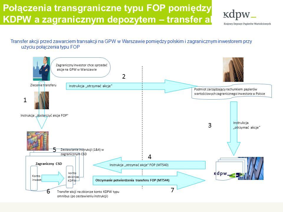"""Połączenia transgraniczne typu FOP pomiędzy KDPW a zagranicznym depozytem – transfer akcji Transfer akcji przed zawarciem transakcji na GPW w Warszawie pomiędzy polskim i zagranicznym inwestorem przy użyciu połączenia typu FOP Zagraniczny inwestor chce sprzedać akcje na GPW w Warszawie Podmiot zarządzający rachunkiem papierów wartościowych zagranicznego inwestora w Polsce Instrukcja """"otrzymać akcje Instrukcja """"otrzymać akcje Kontoinwestora konto zbiorczeKDPW Zagraniczny CSD Instrukcja """"otrzymać akcje FOP (MT540) Zlecenie transferu 1 2 3 4 5 Instrukcja """"dostarczyć akcje FOP 6 Transfer akcji na zbiorcze konto KDPW typu omnibus (po zestawieniu instrukcji) Otrzymanie potwierdzenia transferu FOP (MT544) 7 Zestawianie instrukcji (1&4) w zagranicznym CSD"""