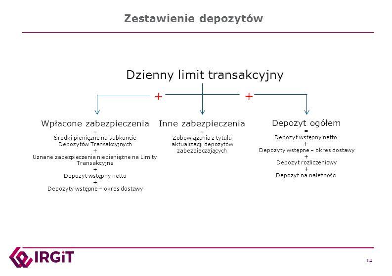 14 Zestawienie depozytów Dzienny limit transakcyjny Depozyt ogółem = Depozyt wstępny netto + Depozyty wstępne – okres dostawy + Depozyt rozliczeniowy + Depozyt na należności + + Wpłacone zabezpieczenia = Środki pieniężne na subkoncie Depozytów Transakcyjnych + Uznane zabezpieczenia niepieniężne na Limity Transakcyjne + Depozyt wstępny netto + Depozyty wstępne – okres dostawy Inne zabezpieczenia = Zobowiązania z tytułu aktualizacji depozytów zabezpieczających