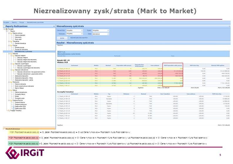 5 5 5 5 Niezrealizowany zysk/strata (Mark to Market) M2M Poprzednie saldo pozycji = 0, jeżeli Poprzednie saldo pozycji = 0 lub Cena rynkowa = Poprzedn