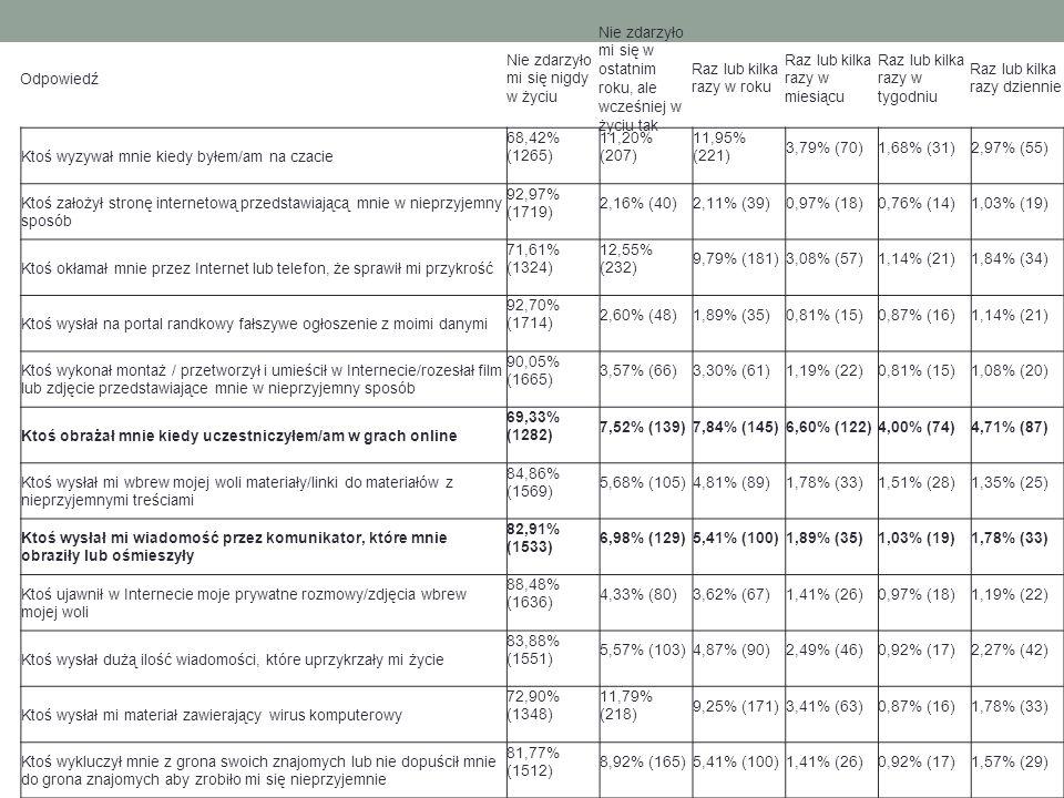 Ktoś wyzywał mnie kiedy byłem/am na czacie 68,42% (1265) 11,20% (207) 11,95% (221) 3,79% (70) 1,68% (31) 2,97% (55) Ktoś założył stronę internetową przedstawiającą mnie w nieprzyjemny sposób 92,97% (1719) 2,16% (40) 2,11% (39) 0,97% (18) 0,76% (14) 1,03% (19) Ktoś okłamał mnie przez Internet lub telefon, że sprawił mi przykrość 71,61% (1324) 12,55% (232) 9,79% (181) 3,08% (57) 1,14% (21) 1,84% (34) Ktoś wysłał na portal randkowy fałszywe ogłoszenie z moimi danymi 92,70% (1714) 2,60% (48) 1,89% (35) 0,81% (15) 0,87% (16) 1,14% (21) Ktoś wykonał montaż / przetworzył i umieścił w Internecie/rozesłał film lub zdjęcie przedstawiające mnie w nieprzyjemny sposób 90,05% (1665) 3,57% (66) 3,30% (61) 1,19% (22) 0,81% (15) 1,08% (20) Ktoś obrażał mnie kiedy uczestniczyłem/am w grach online 69,33% (1282) 7,52% (139) 7,84% (145) 6,60% (122) 4,00% (74) 4,71% (87) Ktoś wysłał mi wbrew mojej woli materiały/linki do materiałów z nieprzyjemnymi treściami 84,86% (1569) 5,68% (105) 4,81% (89) 1,78% (33) 1,51% (28) 1,35% (25) Ktoś wysłał mi wiadomość przez komunikator, które mnie obraziły lub ośmieszyły 82,91% (1533) 6,98% (129) 5,41% (100) 1,89% (35) 1,03% (19) 1,78% (33) Ktoś ujawnił w Internecie moje prywatne rozmowy/zdjęcia wbrew mojej woli 88,48% (1636) 4,33% (80) 3,62% (67) 1,41% (26) 0,97% (18) 1,19% (22) Ktoś wysłał dużą ilość wiadomości, które uprzykrzały mi życie 83,88% (1551) 5,57% (103) 4,87% (90) 2,49% (46) 0,92% (17) 2,27% (42) Ktoś wysłał mi materiał zawierający wirus komputerowy 72,90% (1348) 11,79% (218) 9,25% (171) 3,41% (63) 0,87% (16) 1,78% (33) Ktoś wykluczył mnie z grona swoich znajomych lub nie dopuścił mnie do grona znajomych aby zrobiło mi się nieprzyjemnie 81,77% (1512) 8,92% (165) 5,41% (100) 1,41% (26) 0,92% (17) 1,57% (29) Odpowiedź Nie zdarzyło mi się nigdy w życiu Nie zdarzyło mi się w ostatnim roku, ale wcześniej w życiu tak Raz lub kilka razy w roku Raz lub kilka razy w miesiącu Raz lub kilka razy w tygodniu Raz lub kilka razy dziennie