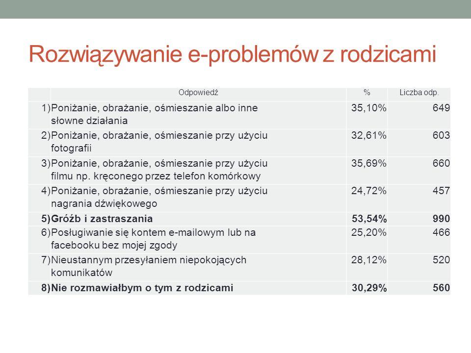 Rozwiązywanie e-problemów z rodzicami Odpowiedź%Liczba odp.