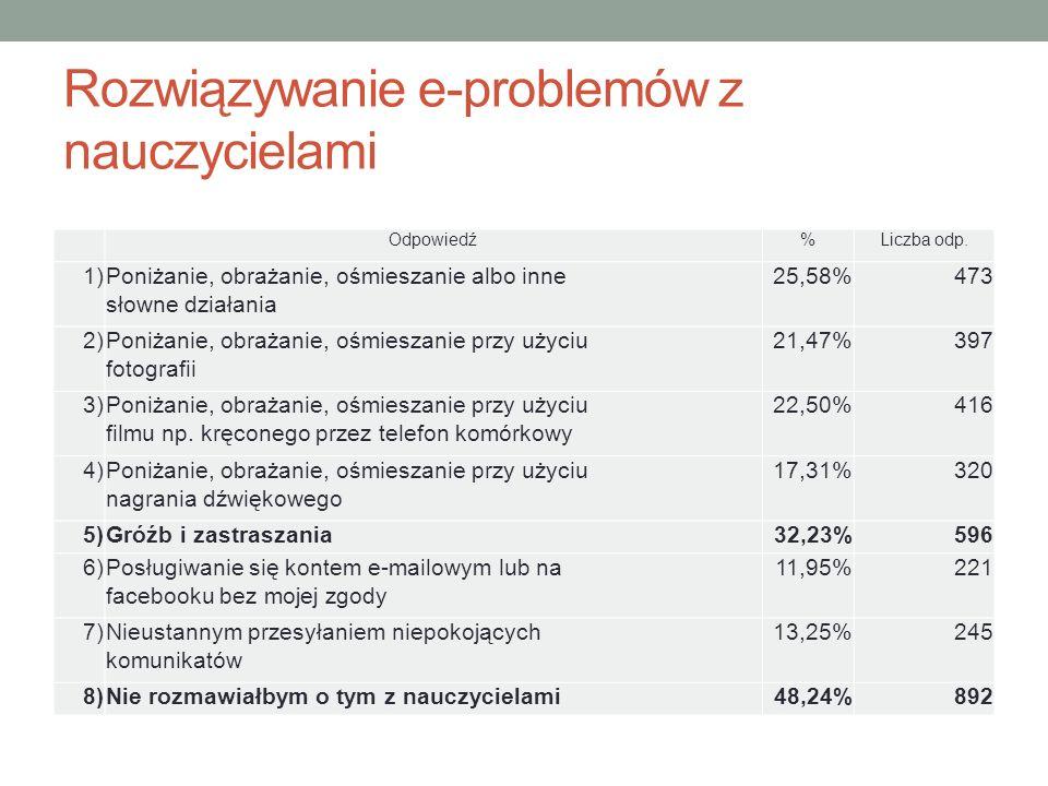 Rozwiązywanie e-problemów z nauczycielami Odpowiedź%Liczba odp.
