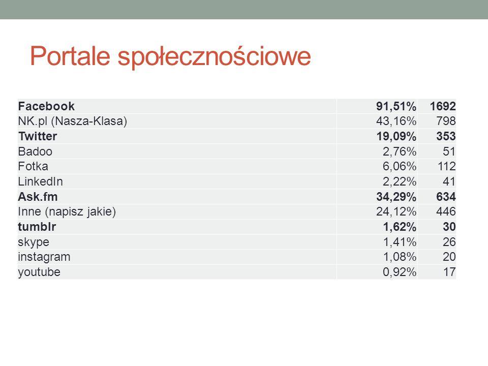 Portale społecznościowe Facebook91,51%1692 NK.pl (Nasza-Klasa)43,16%798 Twitter19,09%353 Badoo2,76%51 Fotka6,06%112 LinkedIn2,22%41 Ask.fm34,29%634 Inne (napisz jakie)24,12%446 tumblr1,62%30 skype1,41%26 instagram1,08%20 youtube0,92%17