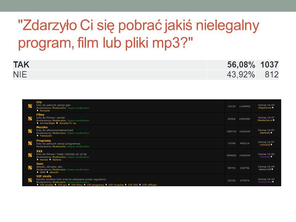 Zdarzyło Ci się pobrać jakiś nielegalny program, film lub pliki mp3 TAK56,08%1037 NIE43,92%812