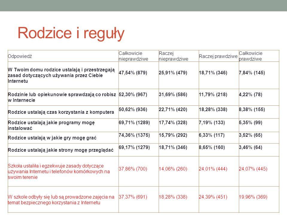 Rodzice i reguły Odpowiedź Całkowicie nieprawdziwe Raczej nieprawdziwe Raczej prawdziwe Całkowicie prawdziwe W Twoim domu rodzice ustalają i przestrzegają zasad dotyczących używania przez Ciebie Internetu 47,54% (879) 25,91% (479) 18,71% (346) 7,84% (145) Rodzinie lub opiekunowie sprawdzają co robisz w Internecie 52,30% (967) 31,69% (586) 11,79% (218) 4,22% (78) Rodzice ustalają czas korzystania z komputera 50,62% (936) 22,71% (420) 18,28% (338) 8,38% (155) Rodzice ustalają jakie programy mogę instalować 69,71% (1289) 17,74% (328) 7,19% (133) 5,35% (99) Rodzice ustalają w jakie gry mogę grać 74,36% (1375) 15,79% (292) 6,33% (117) 3,52% (65) Rodzice ustalają jakie strony mogę przeglądać 69,17% (1279) 18,71% (346) 8,65% (160) 3,46% (64) Szkoła ustaliła i egzekwuje zasady dotyczące używania Internetu i telefonów komórkowych na swoim terenie 37,86% (700) 14,06% (260) 24,01% (444) 24,07% (445) W szkole odbyły się lub są prowadzone zajęcia na temat bezpiecznego korzystania z Internetu 37,37% (691) 18,28% (338) 24,39% (451) 19,96% (369)