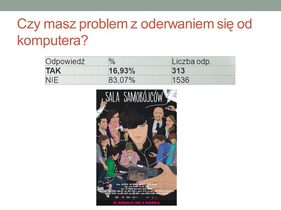Czy masz problem z oderwaniem się od komputera Odpowiedź%Liczba odp. TAK16,93%313 NIE83,07%1536