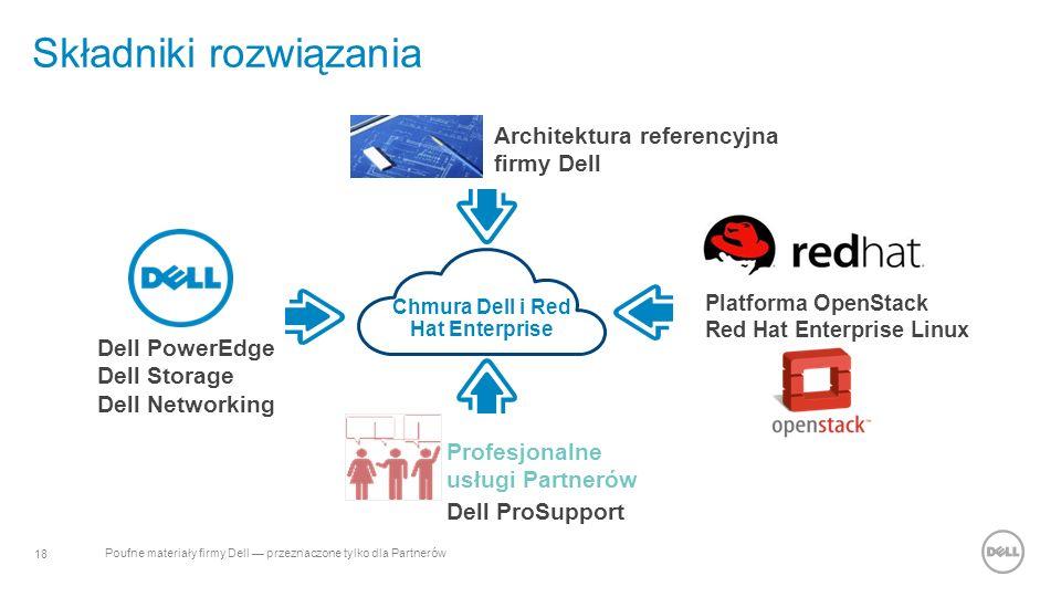 18 Poufne materiały firmy Dell — przeznaczone tylko dla Partnerów Składniki rozwiązania Dell PowerEdge Dell Storage Dell Networking Architektura referencyjna firmy Dell Platforma OpenStack Red Hat Enterprise Linux Profesjonalne usługi Partnerów Dell ProSupport Chmura Dell i Red Hat Enterprise