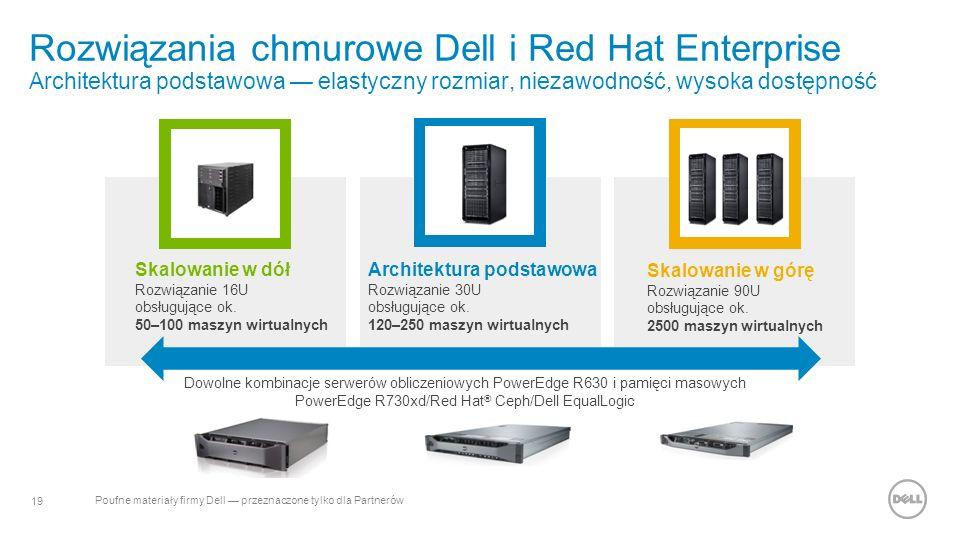 19 Poufne materiały firmy Dell — przeznaczone tylko dla Partnerów Rozwiązania chmurowe Dell i Red Hat Enterprise Architektura podstawowa — elastyczny rozmiar, niezawodność, wysoka dostępność Skalowanie w dół Rozwiązanie 16U obsługujące ok.