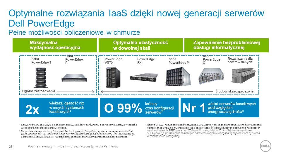 25 Poufne materiały firmy Dell — przeznaczone tylko dla Partnerów Optymalne rozwiązania IaaS dzięki nowej generacji serwerów Dell PowerEdge Pełne możliwości obliczeniowe w chmurze Maksymalna wydajność operacyjna Zapewnienie bezproblemowej obsługi informatycznej Optymalna elastyczność w dowolnej skali 2x większa gęstość niż w innych systemach kasetowych 1 krótszy czas konfiguracji serwerów 2 O 99% Seria PowerEdge T Seria PowerEdge R PowerEdge VRTX Seria PowerEdge M Seria PowerEdge C Rozwiązania dla centrów danych wśród serwerów kasetowych pod względem energooszczędności 3 Nr 1 Ogólne zastosowania Środowiska rozproszone PowerEdge FX 1 Serwer PowerEdge M420 o jednej czwartej wysokości w porównaniu z serwerami o połowie wysokości wykorzystania i procesu produkcyjnego.